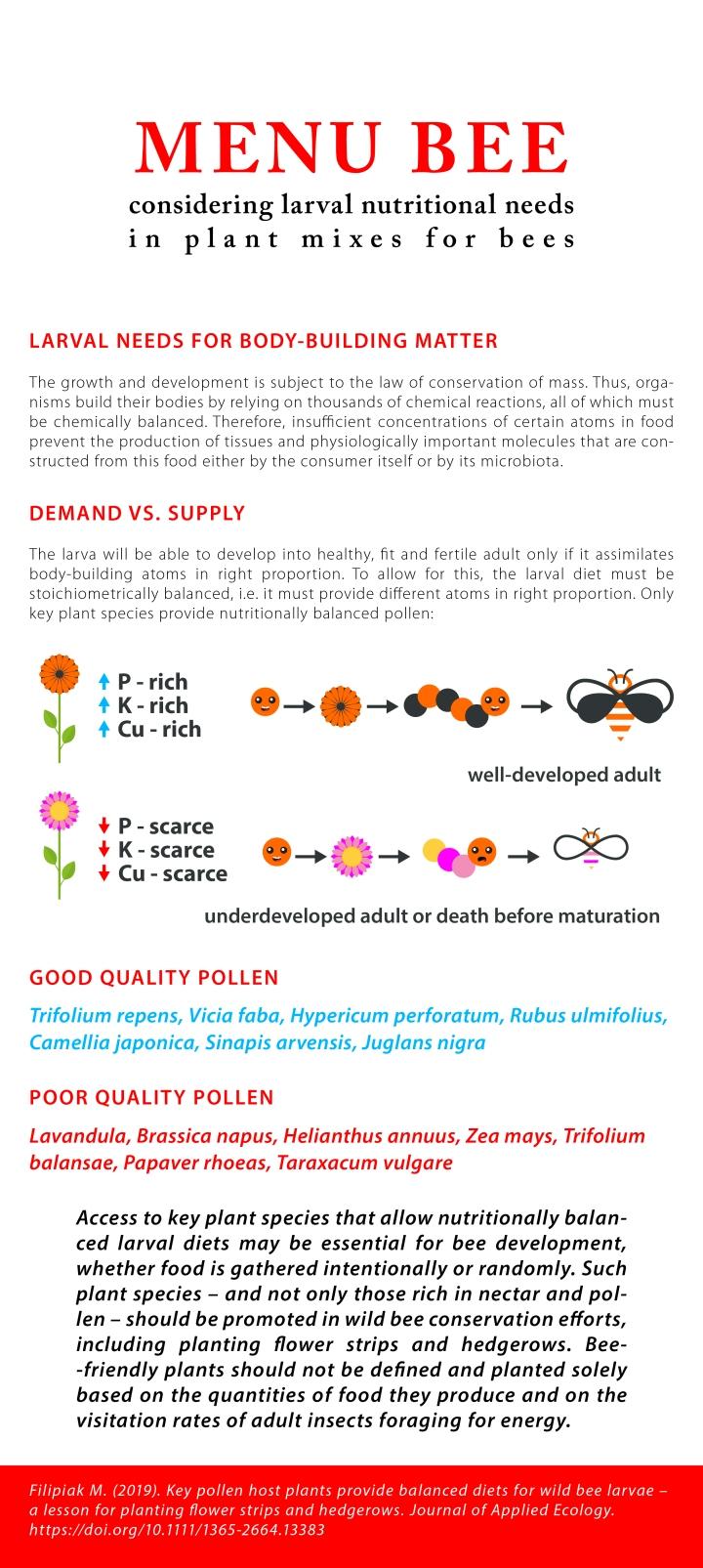 0. Infographic