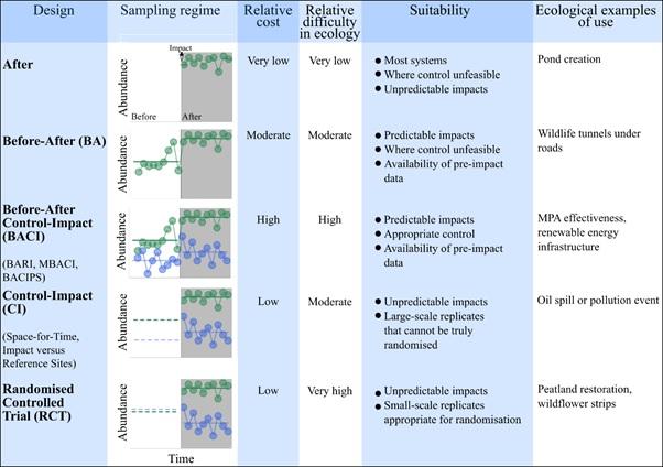 Study design characteristics